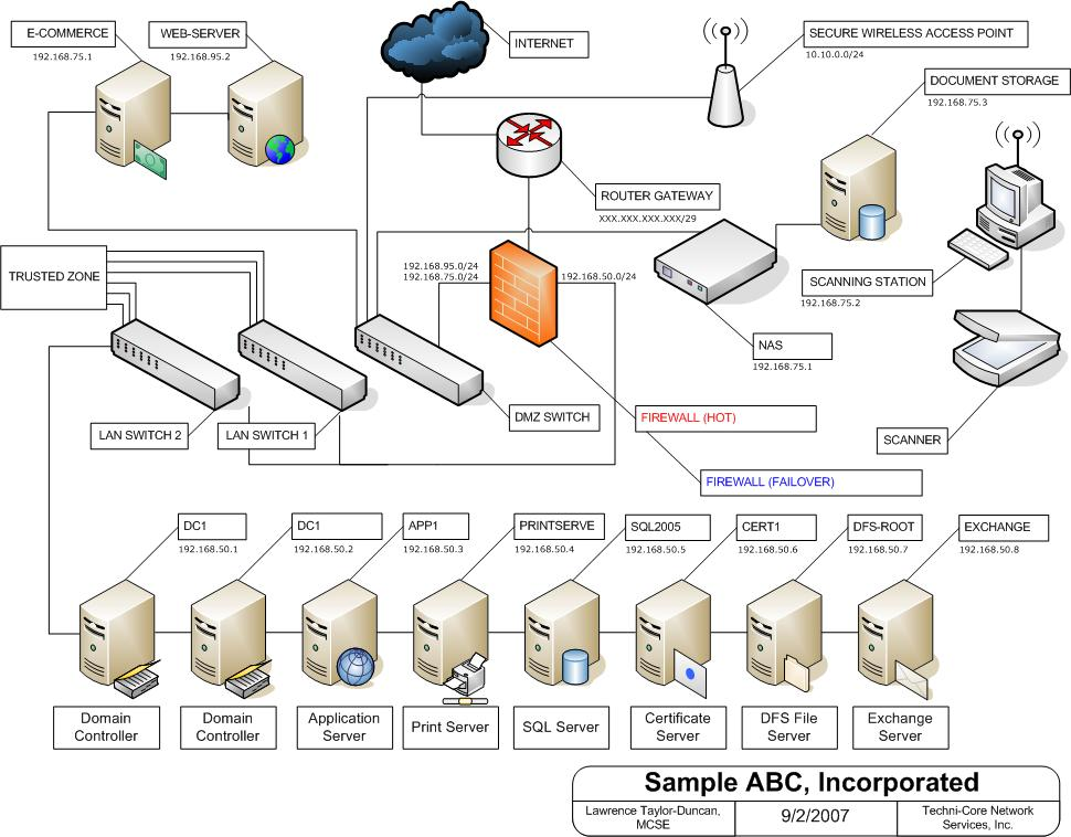 Commercial Network Diagram Trusted Wiring Diagram